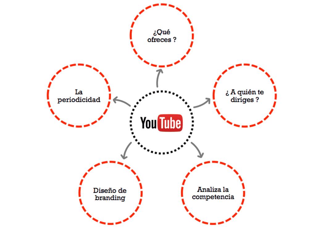 Quieres Abrir Un Canal De Youtube Te Contamos Que Tener En Cuenta Blog Seocom